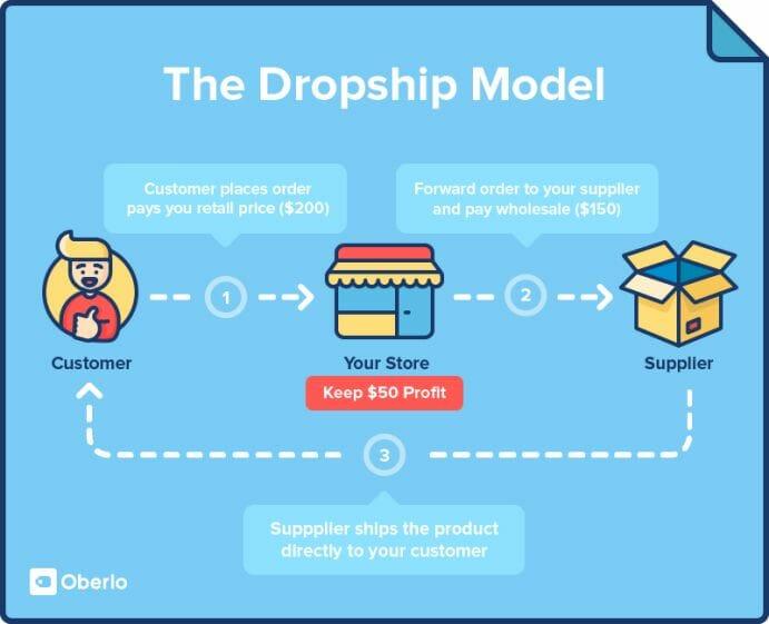 model bisnes dropship malaysia ecommerce