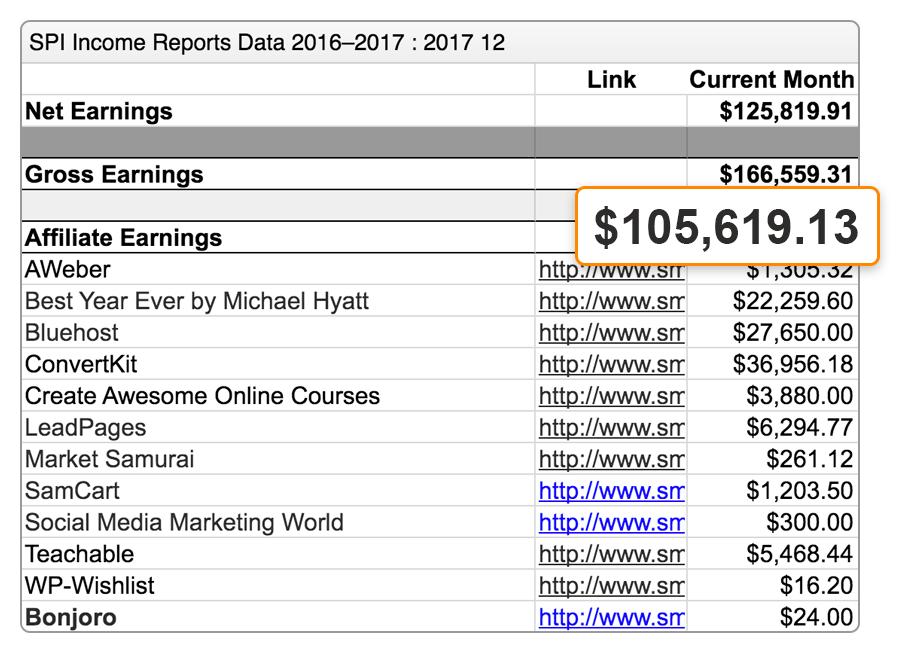 pat flynn affiliate marketing income