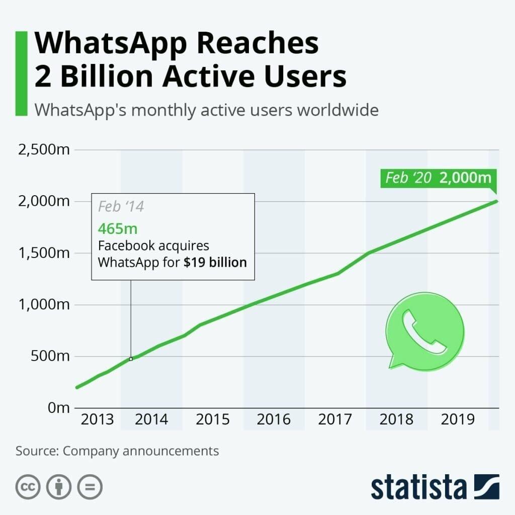 whatsapp users 2020