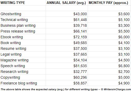 average salary for freelance writing jobs