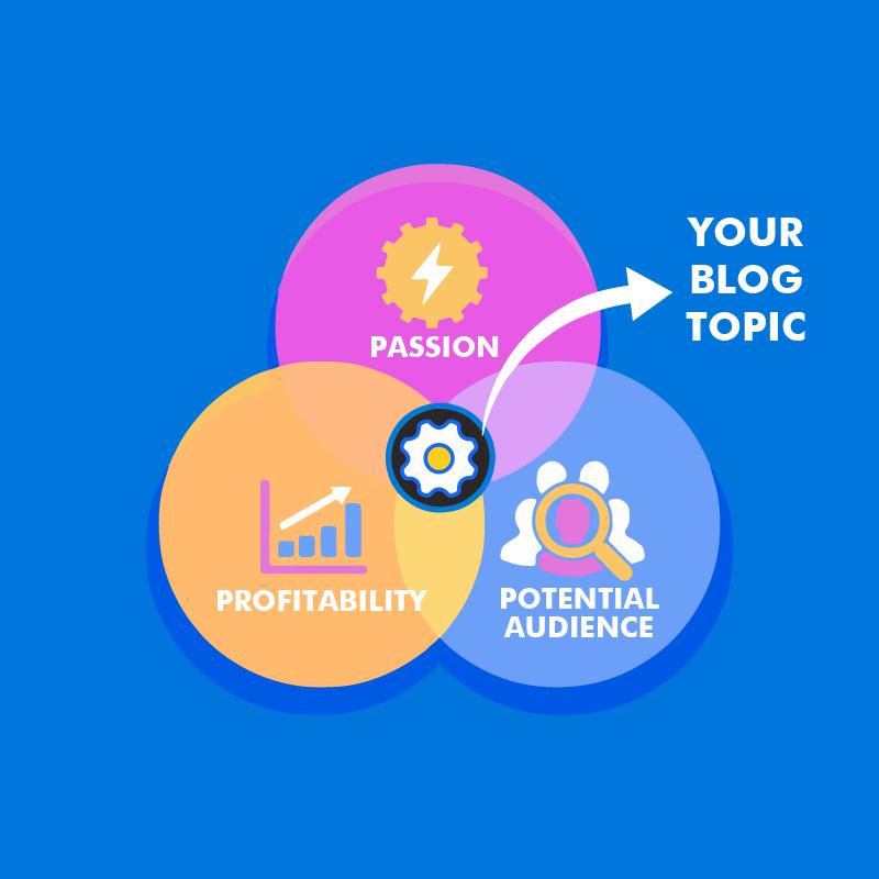 Matrix Untuk Pilih Topik Blog