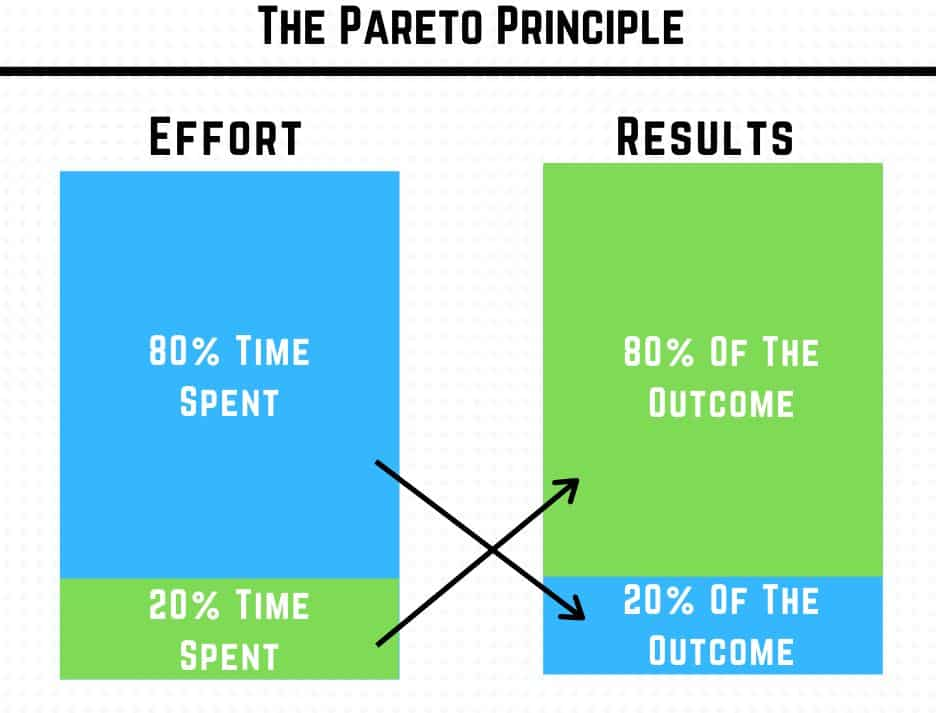 apa itu pareto principle