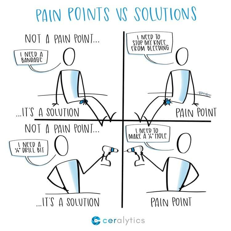 apakah itu pain point dalam copywriting
