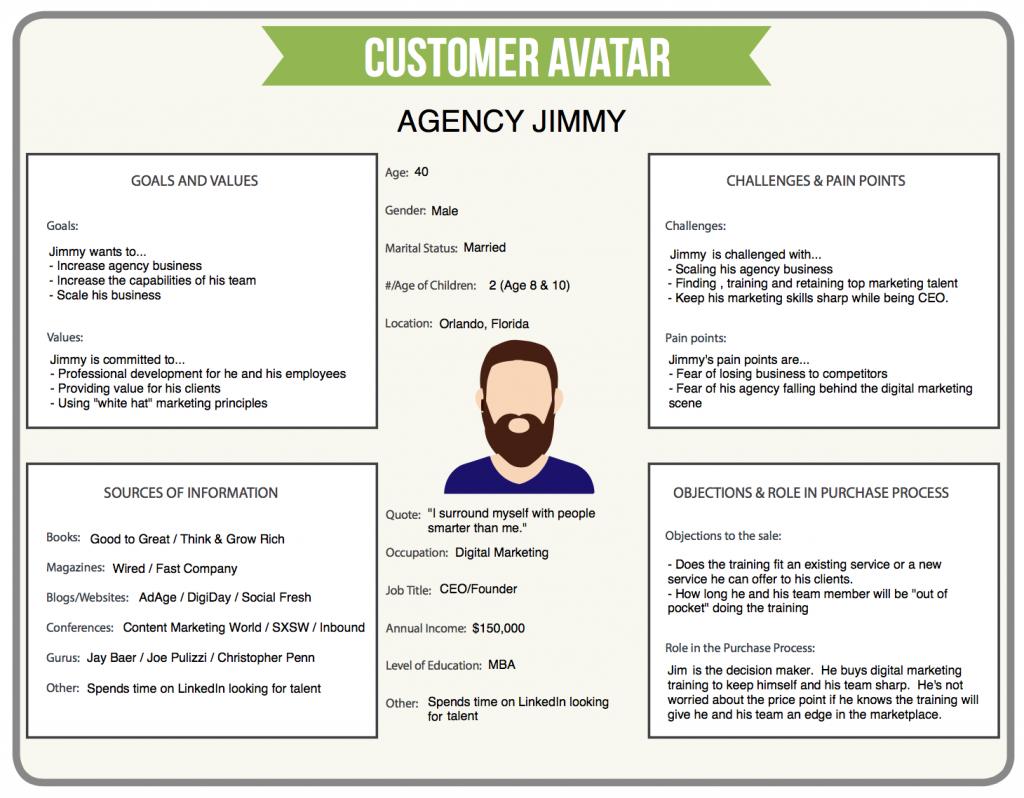 contoh customer avatar