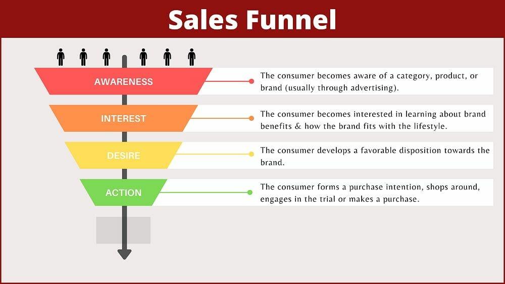 contoh sales funnel dalam buat duit dengan blog