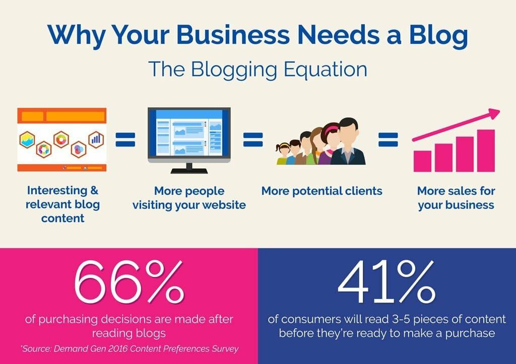 kenapa blogging penting untuk bisnes