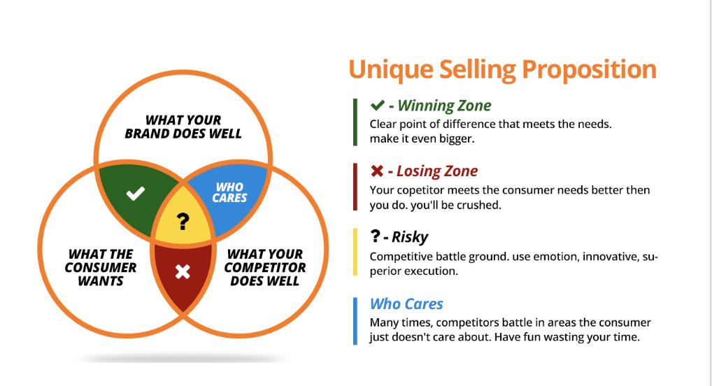 unique selling proposition chart