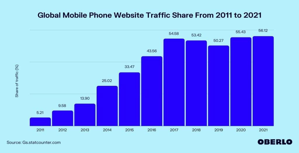 1620030986 global mobile phone website traffic share from 2011 to 2021
