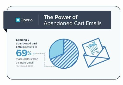 abandoned cart email statistics