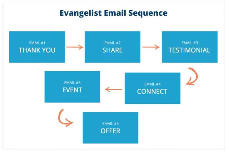 evangelist sequence
