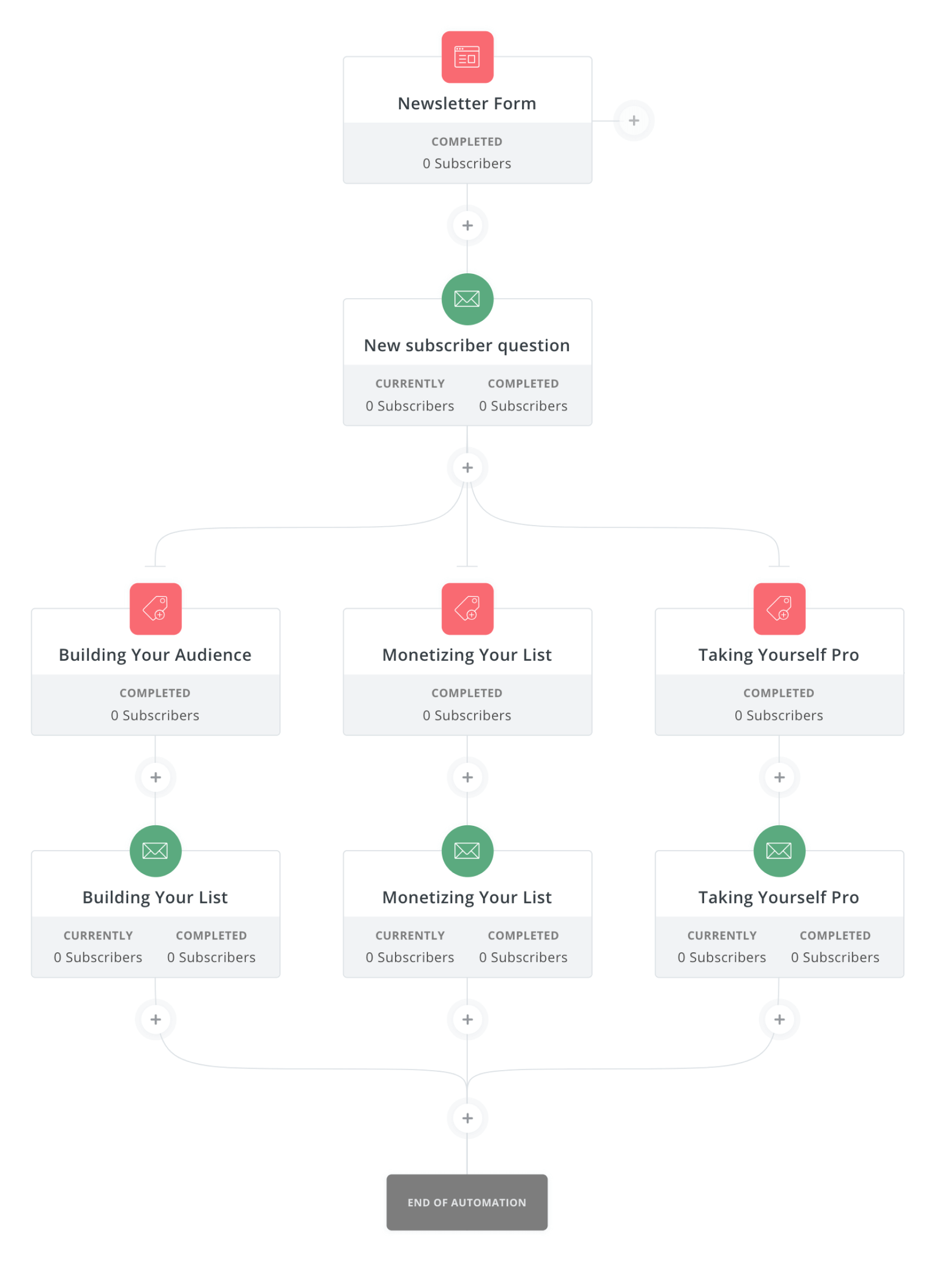 example of email automation sequence