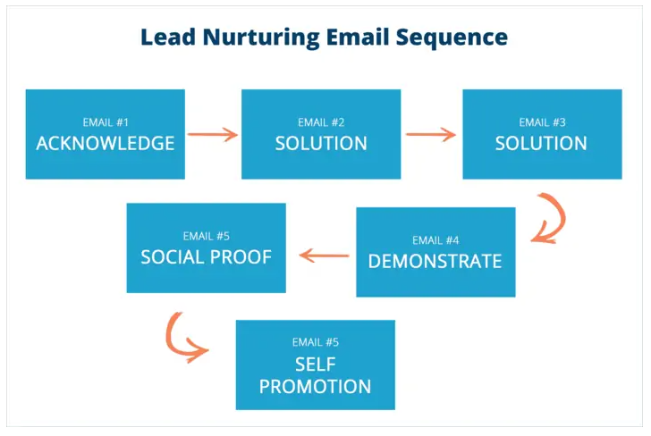 lead nurturing sequence