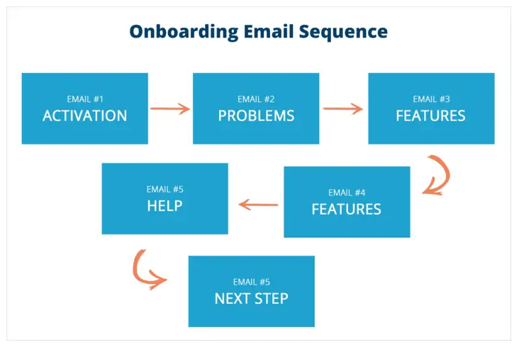 onboarding sequence