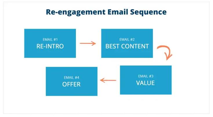 reengagement sequence
