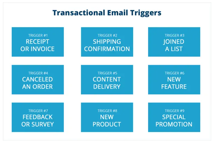 transactional email triggers