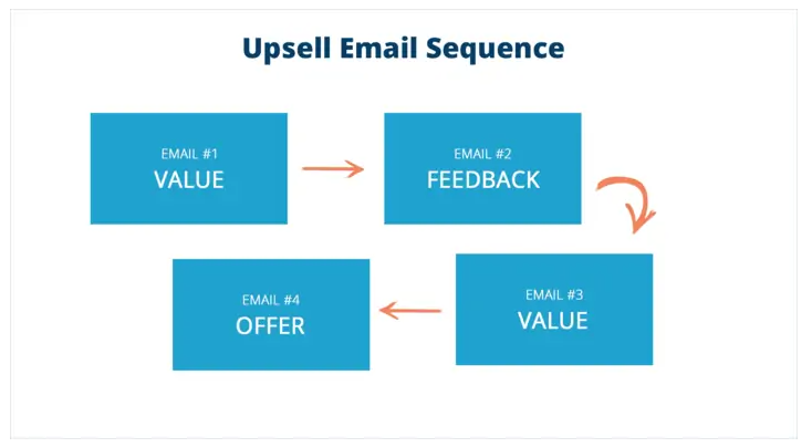 upsell sequence