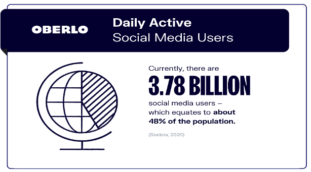 Daily Active Social Media Users