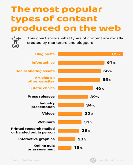 Most Popular Type of content on internet