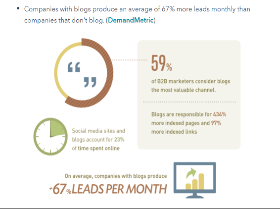 Stats on leads from blog